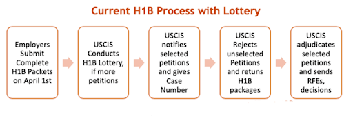 What are the H1B Visa Application Requirements, Process, and